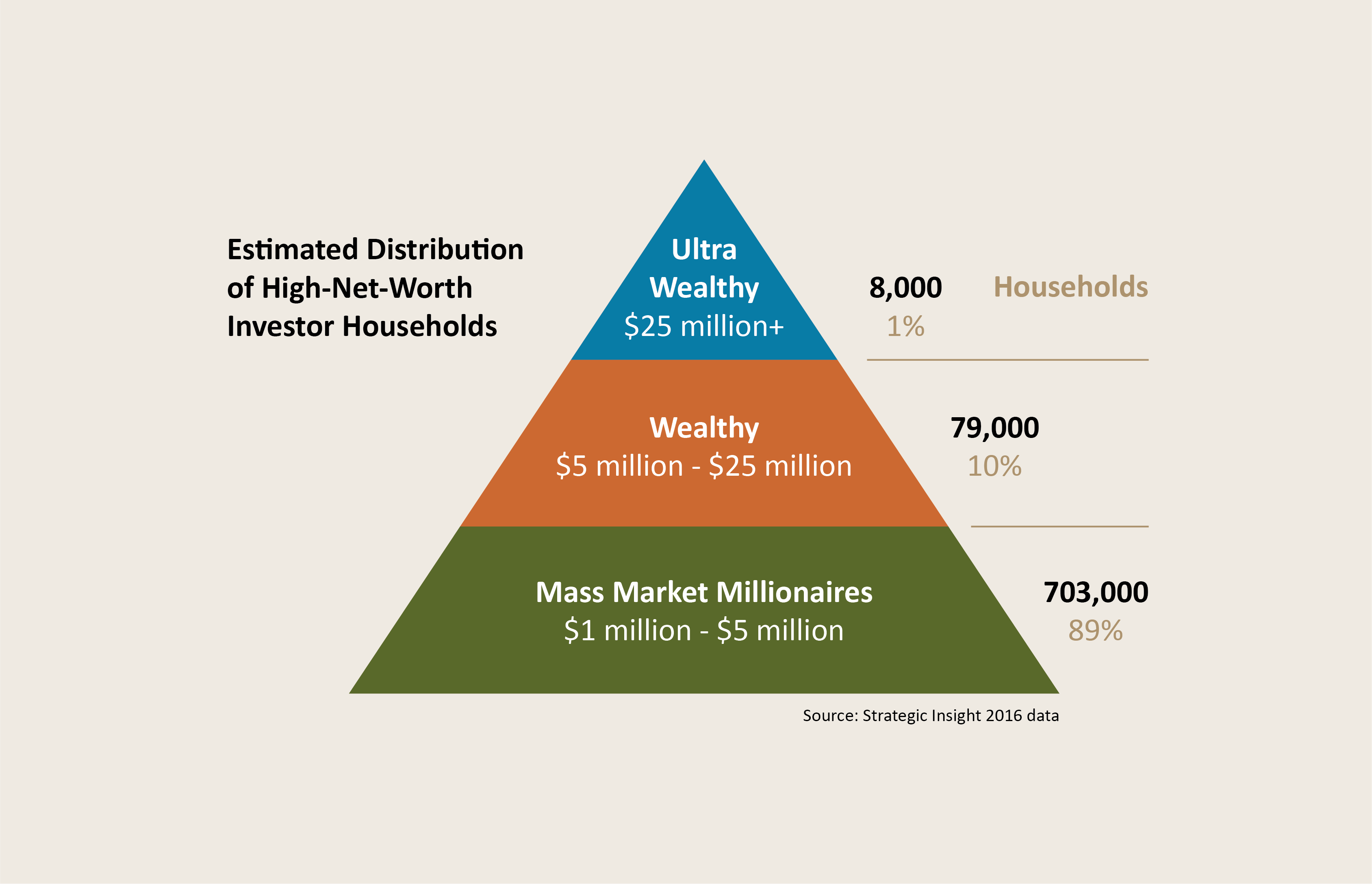 Read more about this featured post, How many high-net-worth investors in Canada?