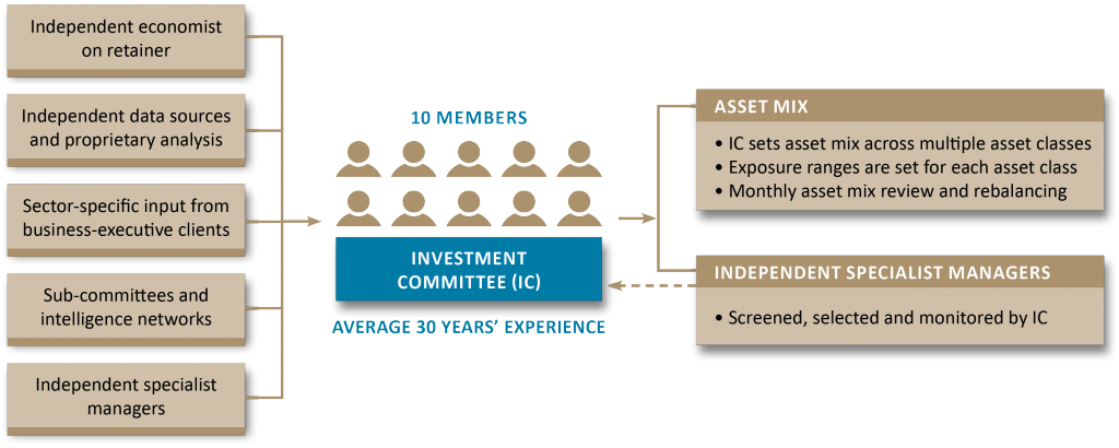 investment-process-flow-chart