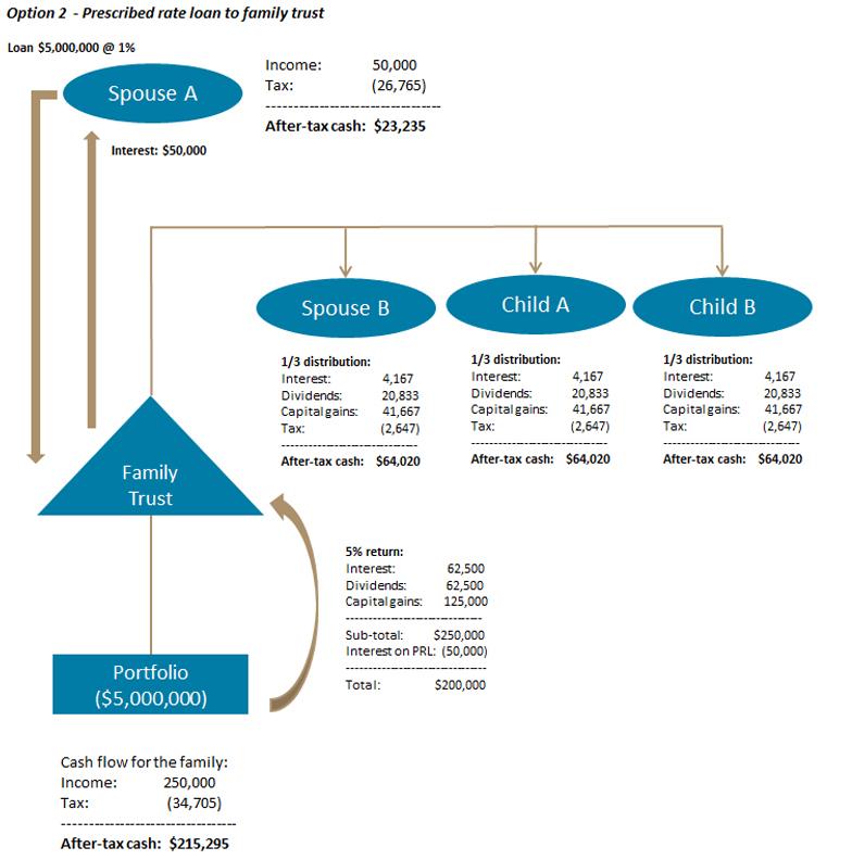 Option2-PrescribedRateLoan-Family-Trust