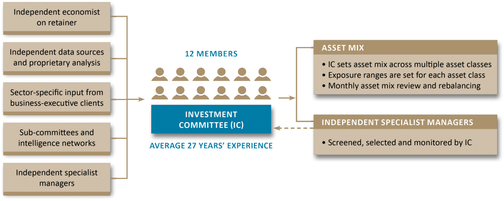 This diagram shows how the 12 member investment committee plays a role in decisions made about asset mix across multiple classes