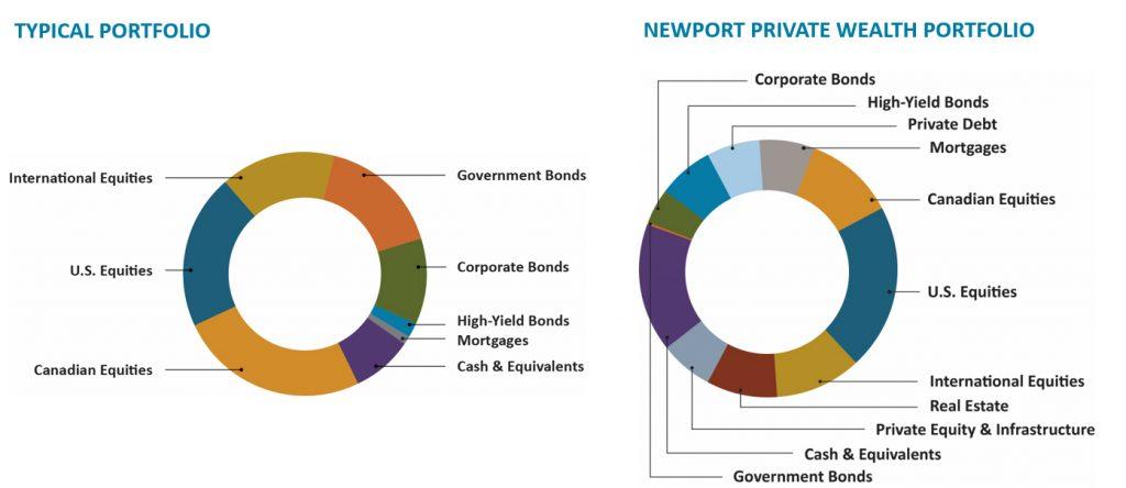 Asset balance for typical versus Newport portfolios
